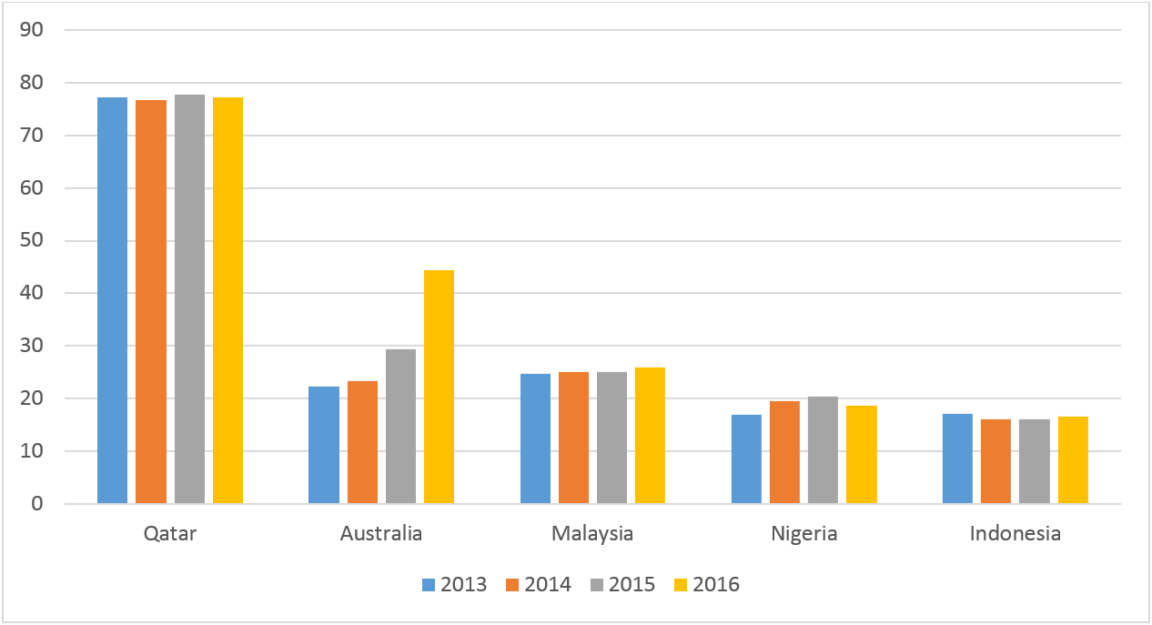 australian domestic gas security mechanism pdf