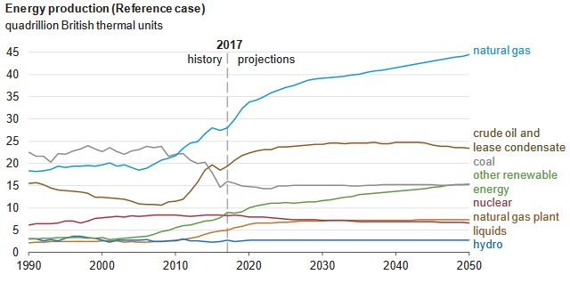 US energy markets: Predicting future performers