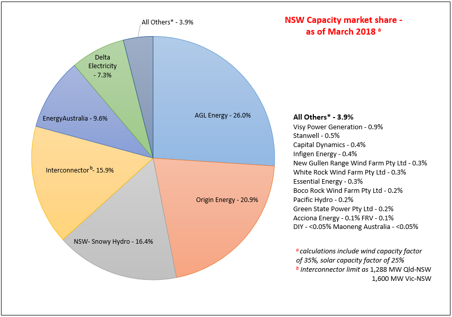 How Competitive Is The Nsw Wholesale Electricity Market