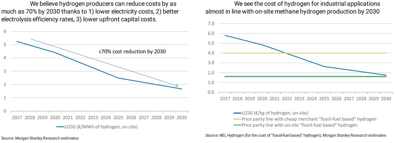 Green hydrogen: Is it still in the pipeline?