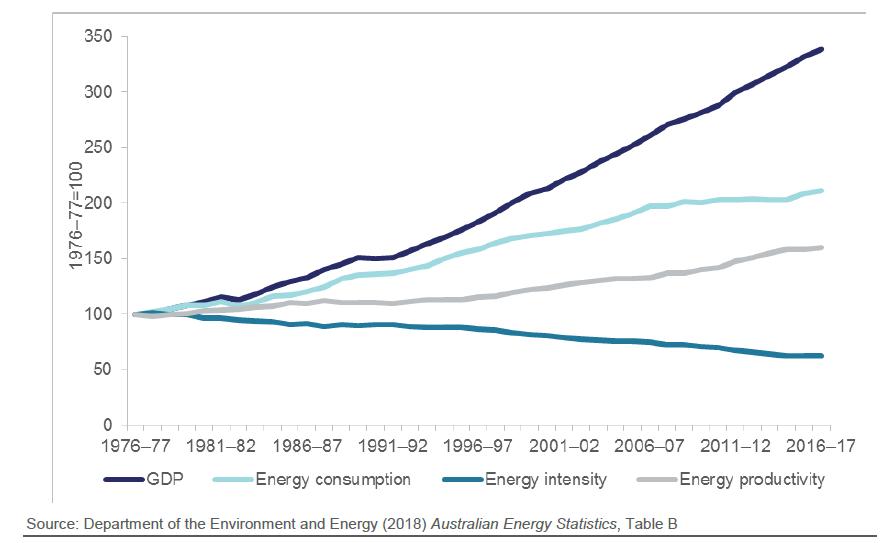 Energy Efficiency: How does Australia rate?