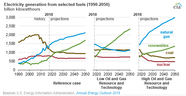 EnergyQuest's East Coast Gas Outlook to 2036