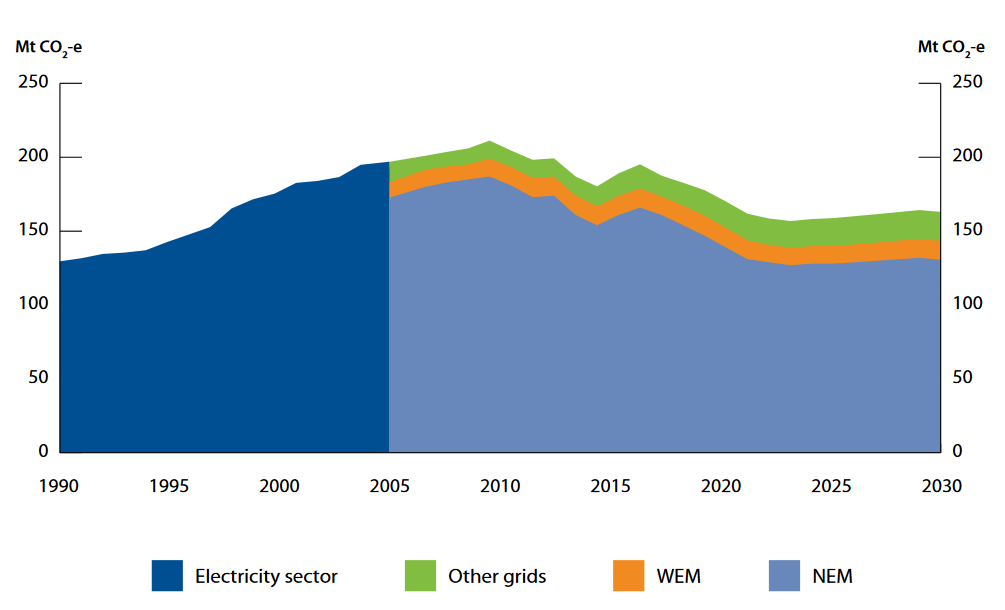 Germany: Renewables rise as share of greenhouse gas emissions plateau