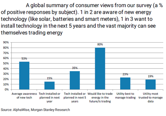 Consumers to accelerate the energy transition